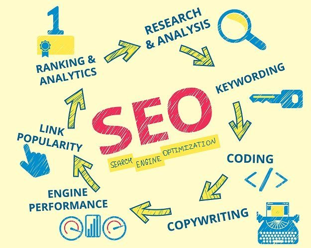 Few Tips For WordPress Site Owners to assist SEO