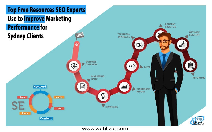 Blog Outreach -Top Free Resources SEO Experts Use to Improve Marketing Performance for Sydney Clients