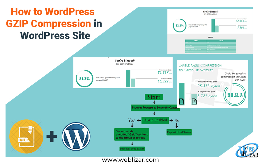 How to GZIP Compression in WordPress Website