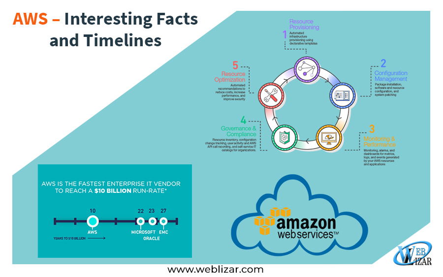 AWS – Interesting Facts and Timelines