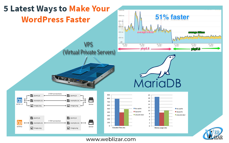 5 Latest Ways to Make Your WordPress Faster