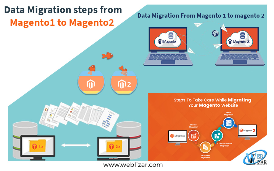 Data Migration steps from Magento1 to Magento2