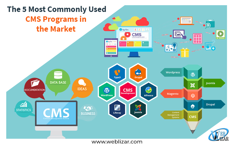The 5 Most Commonly Used CMS Programs in the Market