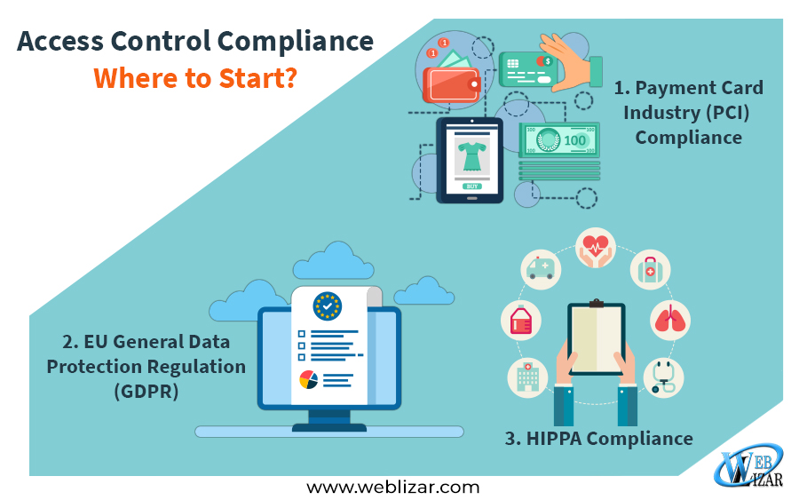 Access Control Compliance – Where to Start?