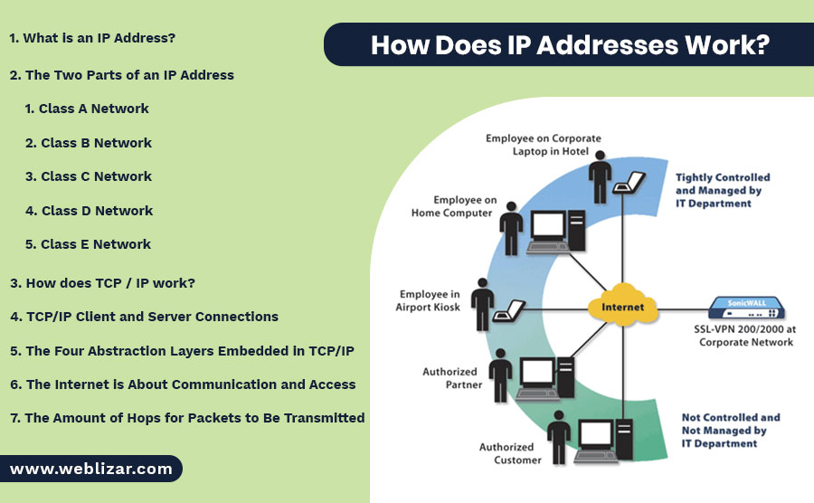 How Does IP Addresses Work?