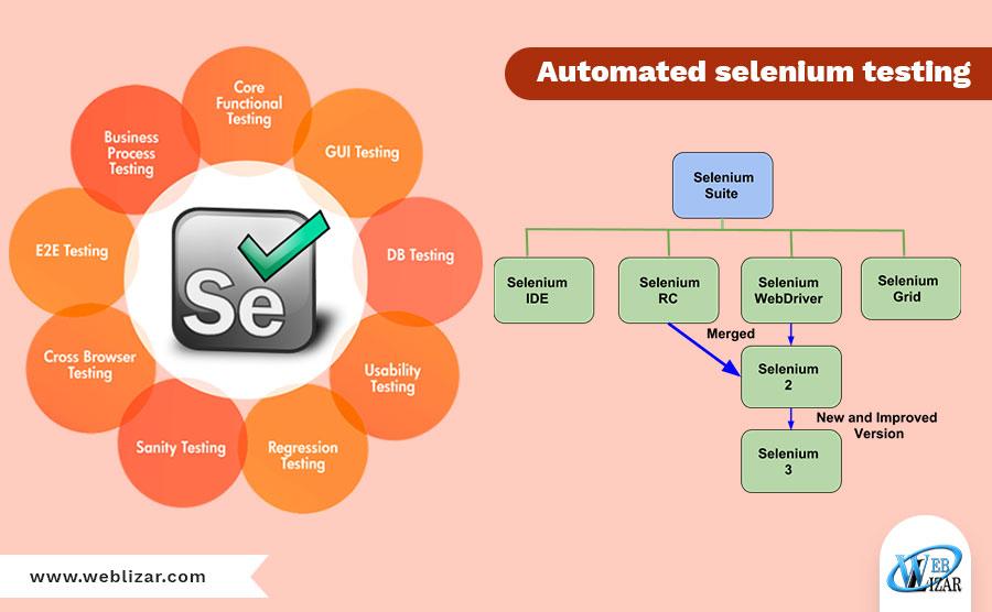 Automated selenium testing