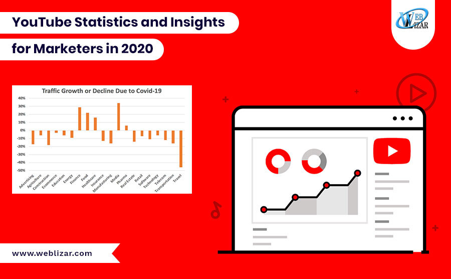 YouTube Statistics and Insights for Marketers in 2020