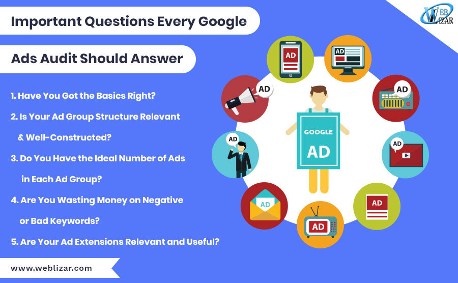 Important Questions Every Google Ads Audit Should Answer