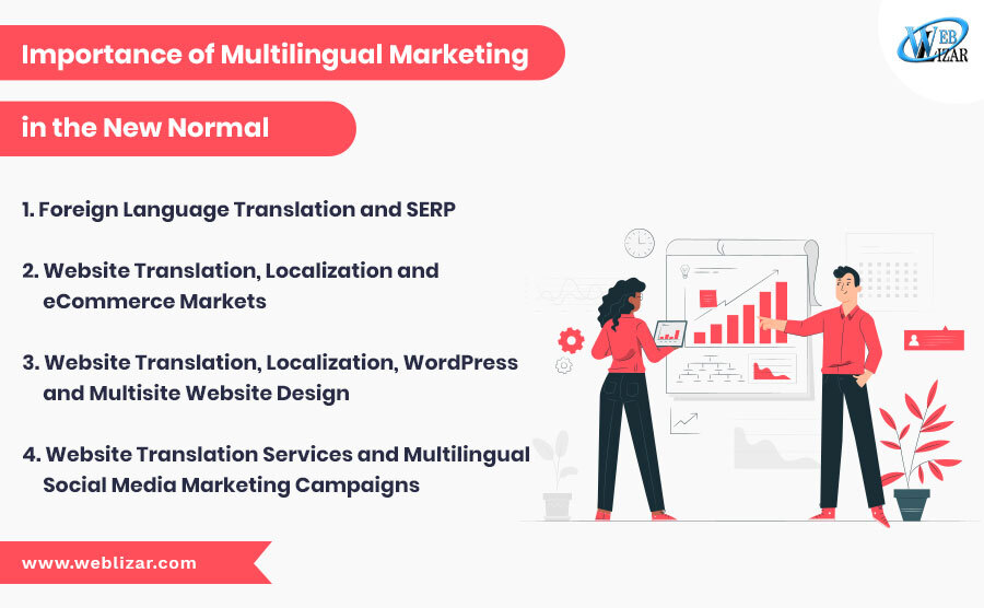 "Importance of Multilingual Marketing in ""The New Normal"""