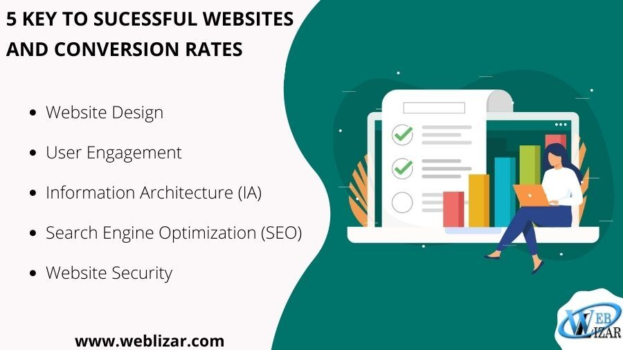 5 Keys to a Successful Website and (Conversion Rates)