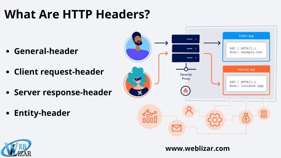 What Are HTTP Headers?