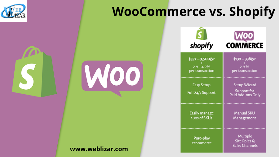 WooCommerce vs. Shopify: The Difference and Similarities of the Two Ecommerce Giants