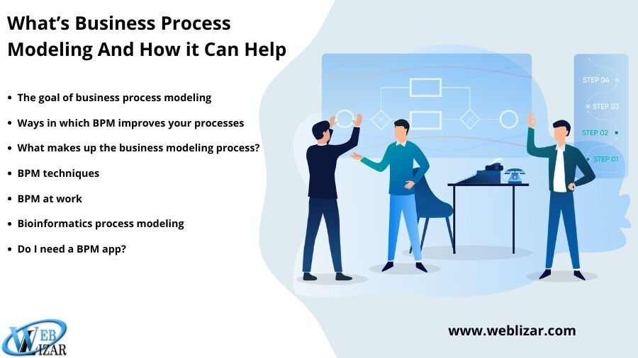 What's Business Process Modeling And How it Can Help
