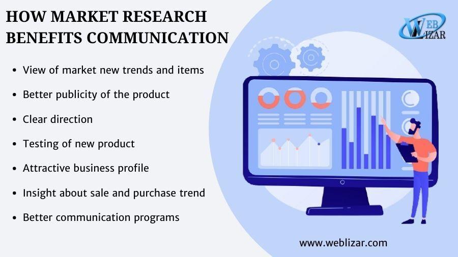 How market research benefits communication