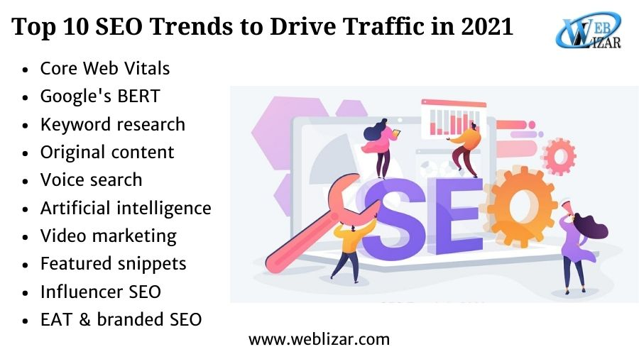 Top 10 SEO Trends to Drive Traffic in 2021