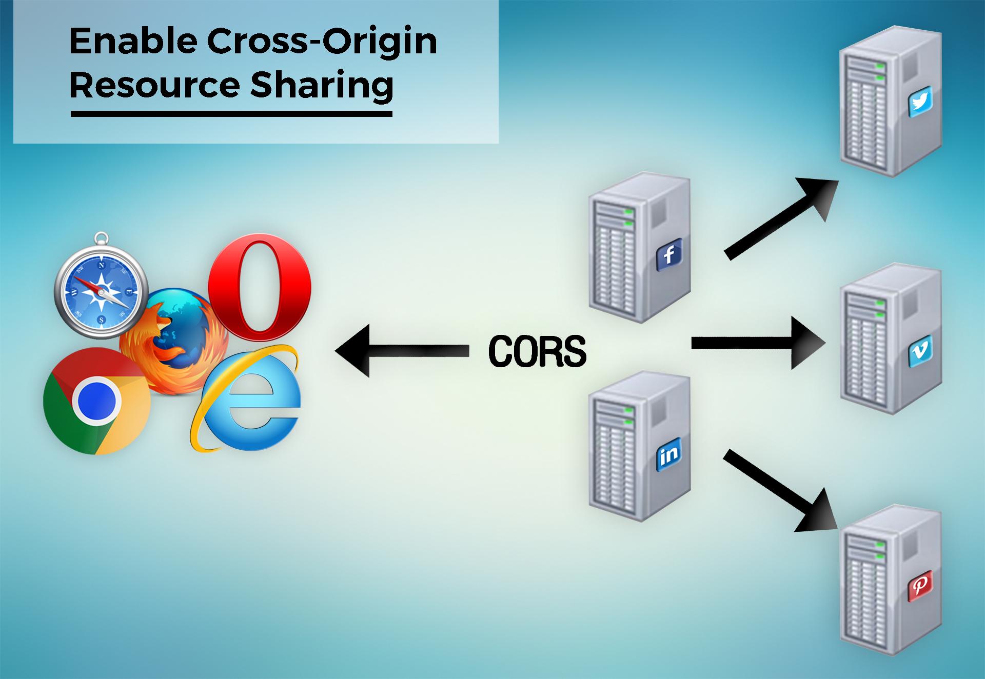 Enable Cross-Origin Resource Sharing - Weblizar