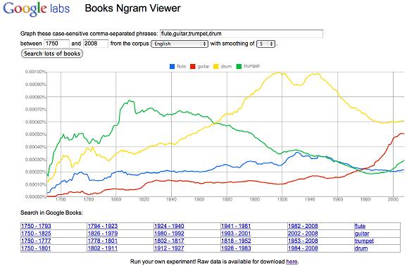 Google-ngram-viewer-weblizar-blog